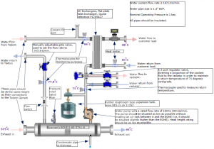 UFL Biogas CHP design